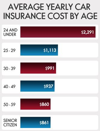 Car Insurance Quote Comparison Top Rated Car Insurance